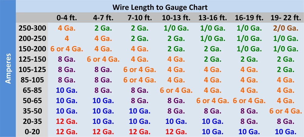 LIS Wire Gauge Chart